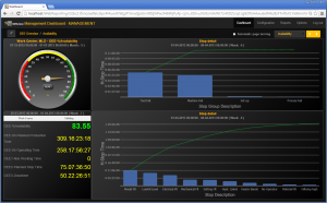 PlantMaster Management Dashboard with stop detail